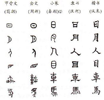 Ancient Chinese Languages Facts,Ancient China Languages,Sinitic
